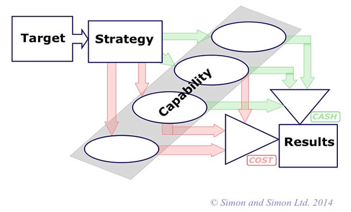 THe corporate framework for strategy development and implementation